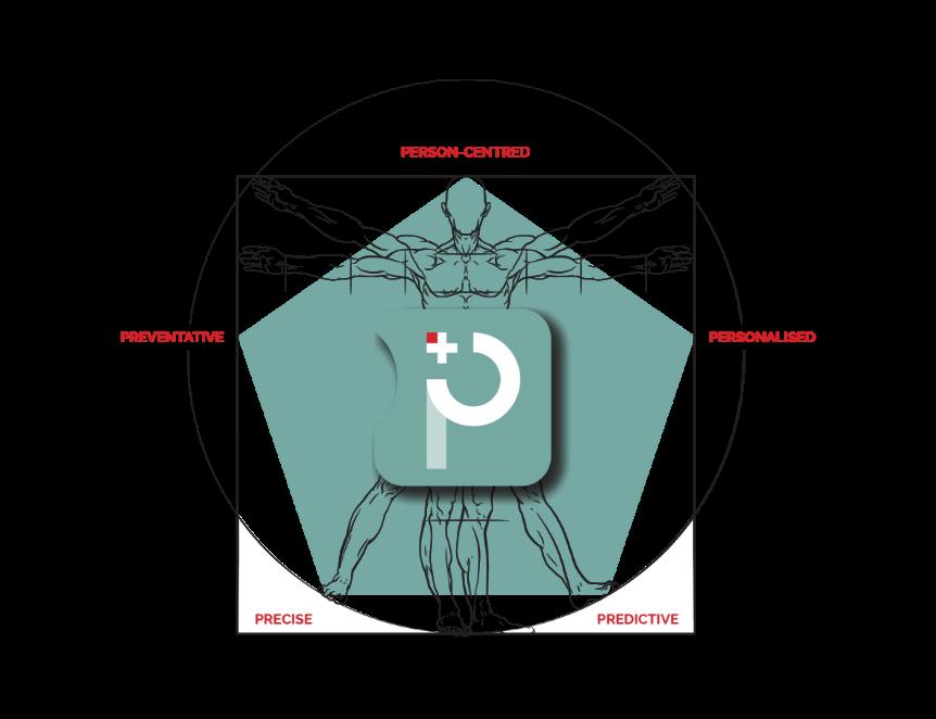 Syntro-p Life | Vitruvian Man, preventative, precise, predictive, personalized, person-centred